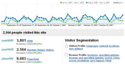 Statistik von tourismuszukunft.de