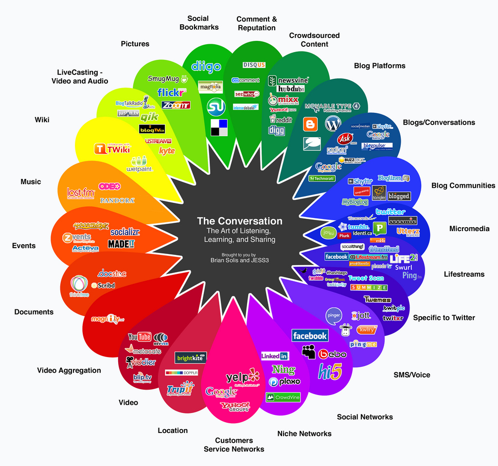 Tools des Web2.0