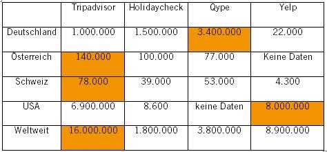 Zahlen und Statistik zu Social Web im Tourismus bzw. Travel2.0