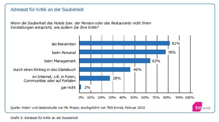 Umfrage zur Sauberkeit von Hotels