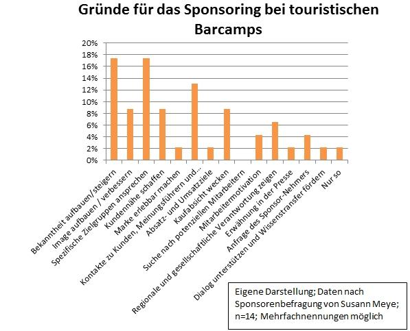 Statistik zum Sponsorenverhalten auf Barcamps