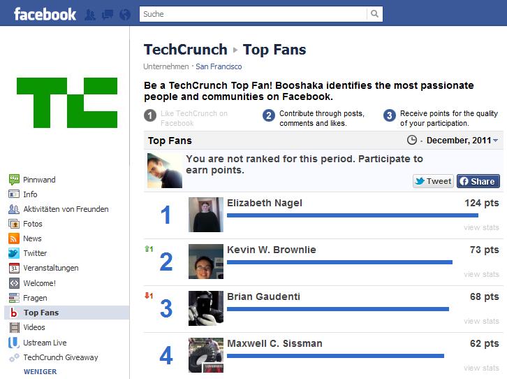 Die Nutzer, die am meisten mit der Techcrunch Seite interagieren