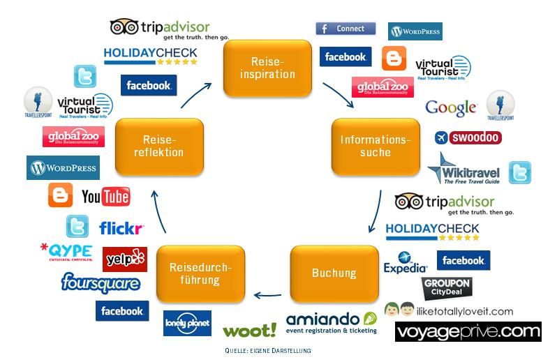 Reisezyklus in fünf Phasen mit passenden Social Media Plattformen