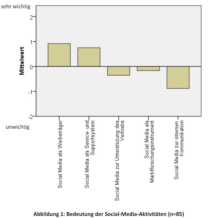 Diplomarbeit Social Media Aktivitäten