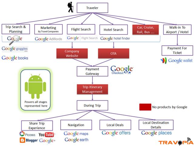 Google-Nutzung eines Reisenden