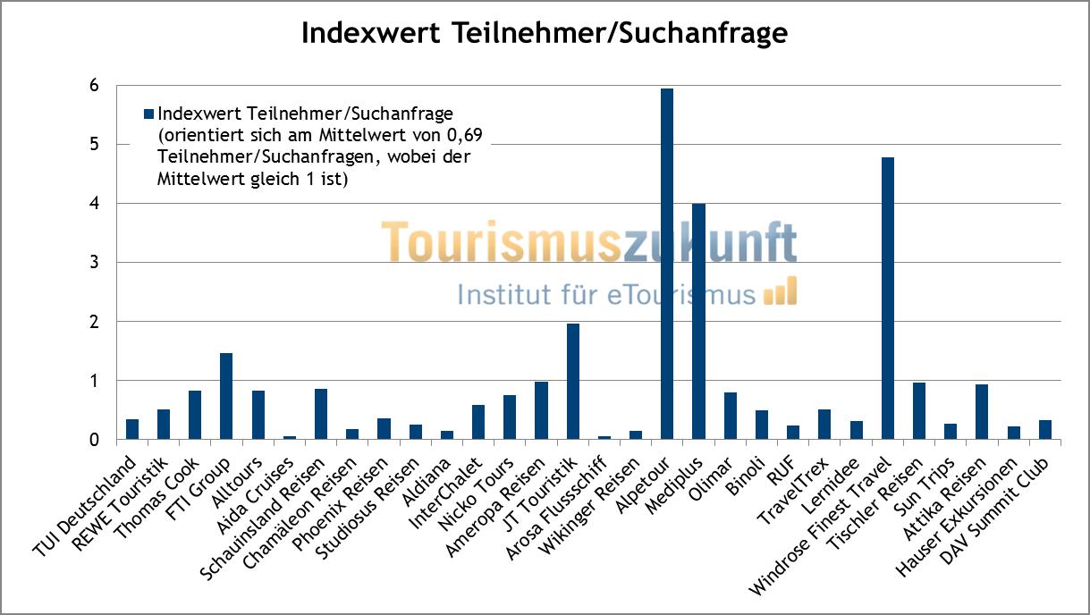 Index Teilnehmer pro Suchanfrage