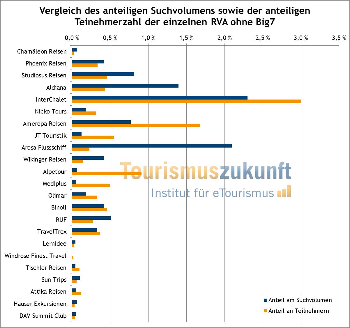 Vergleich Suchvolumen und Teilnehmern ohne Big7