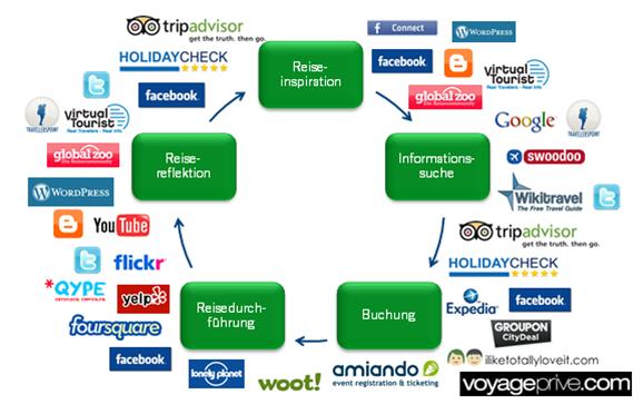 Der Reiseprozess mit relevanten Onlineplattformen