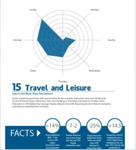 Travel and Leisure_Infografik Linchpin SEO