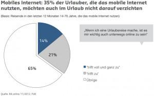 Zahlen zum mobilen Internet im Urlaub
