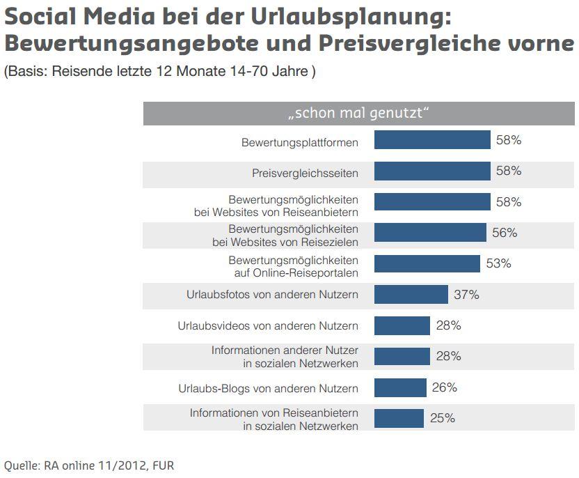 Zahlen zur Nutzung von Social Media bei der Urlaubsplanung