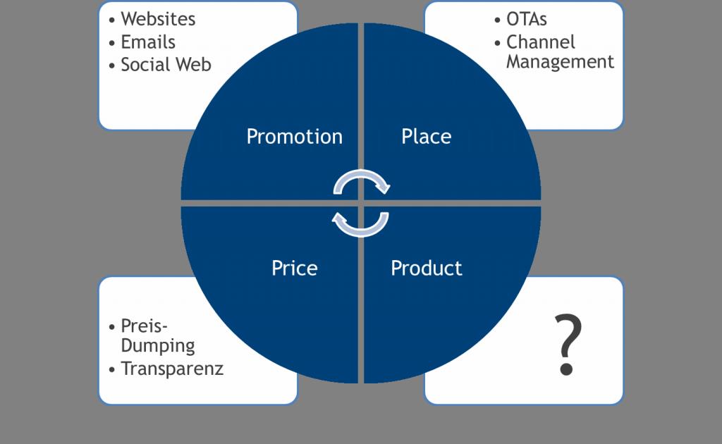 4 Ps 1024x630 Hotel Experience Co Creation: Warum wir auch digital im Produkt werden müssen?
