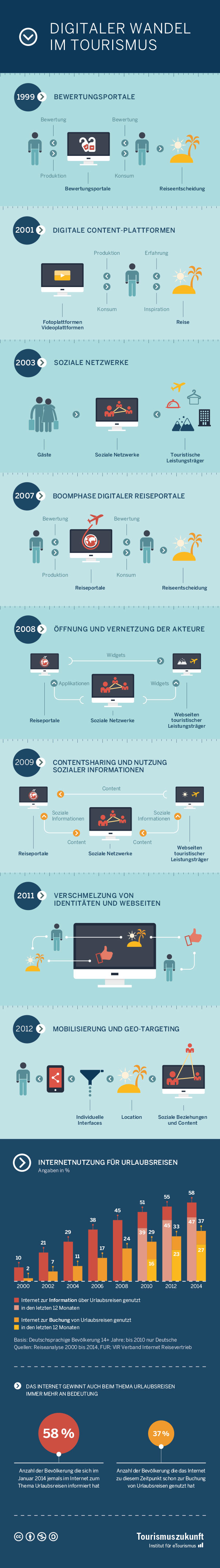 Infografik - digitaler Wandel im Tourismus