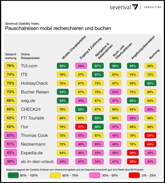Sevenval-Studie: Reisebranche ist für die mobile Kundschaft schlecht gerüstet