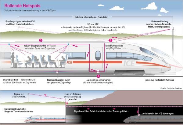 Wie kommt das WLAN in den ICE? (Quelle: Telekom-Blog)