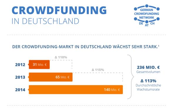 Ein Teil der Infografik zum Crowdfunding in Deutschland