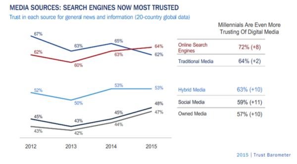 Trust in Medien 1015