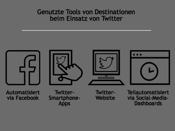 Genutzte Twitter-Tools von Destinationen