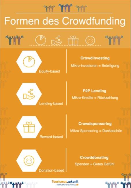 Formen des Crowdfunding