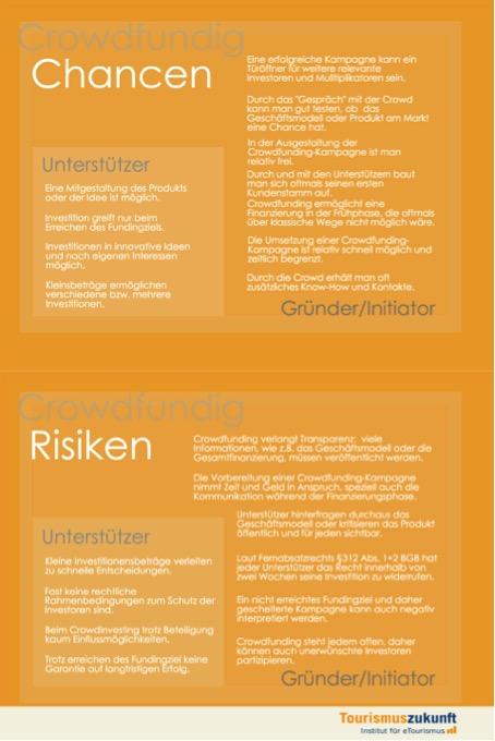 Chancen und Risiken des Crowdfunding