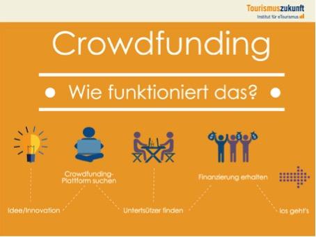 Vereinfachter Crowdfunding-Prozess