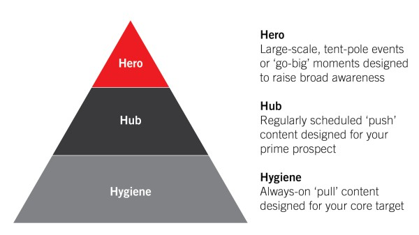 The hero, hub, hygiene approach via www.brendangahan.com/hero-hub-hygiene/