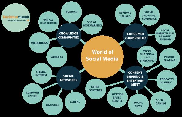 Social Media World: Einteilung der Social Media Plattformen