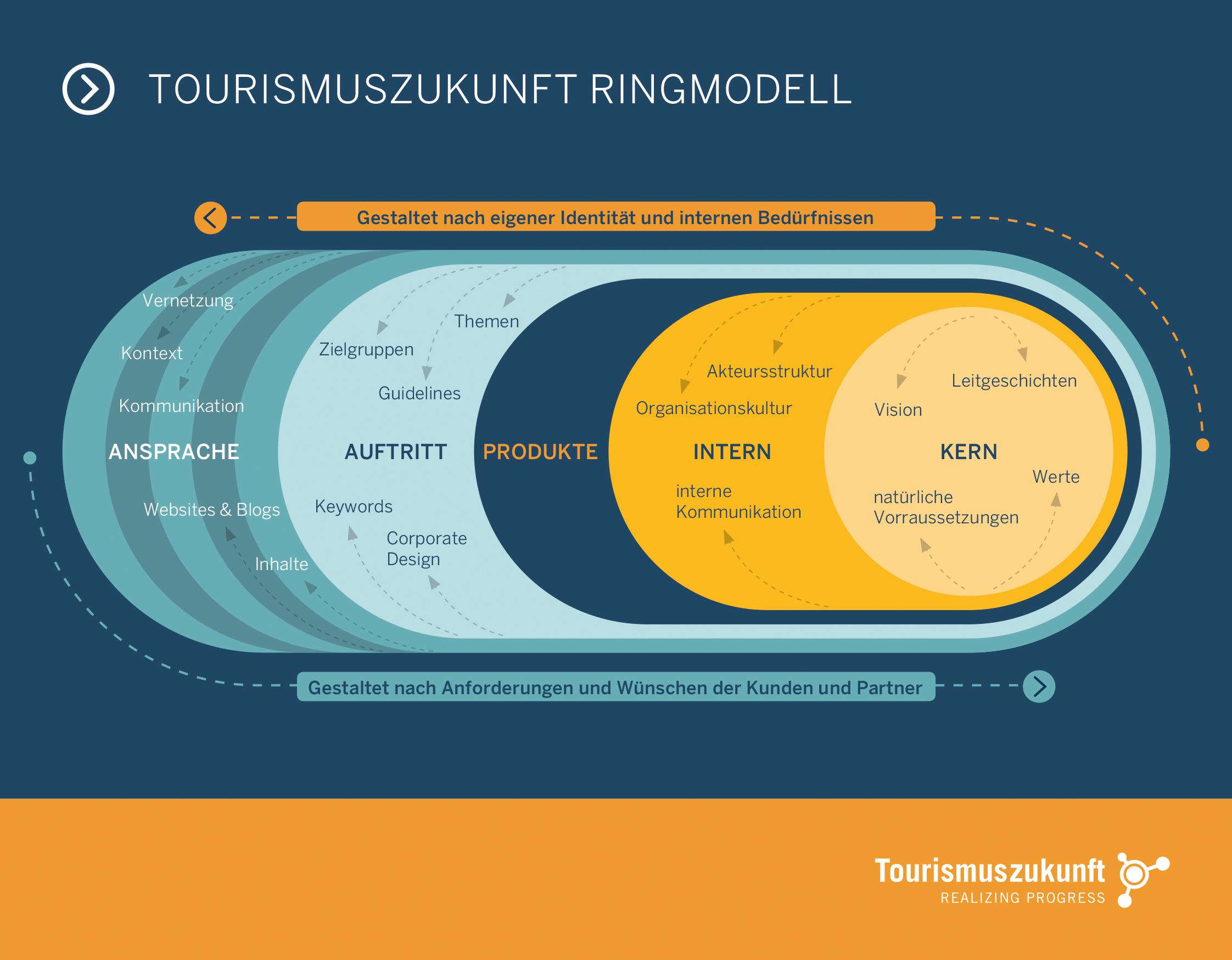 Das neue Ringmodell von Tourismuszukunft