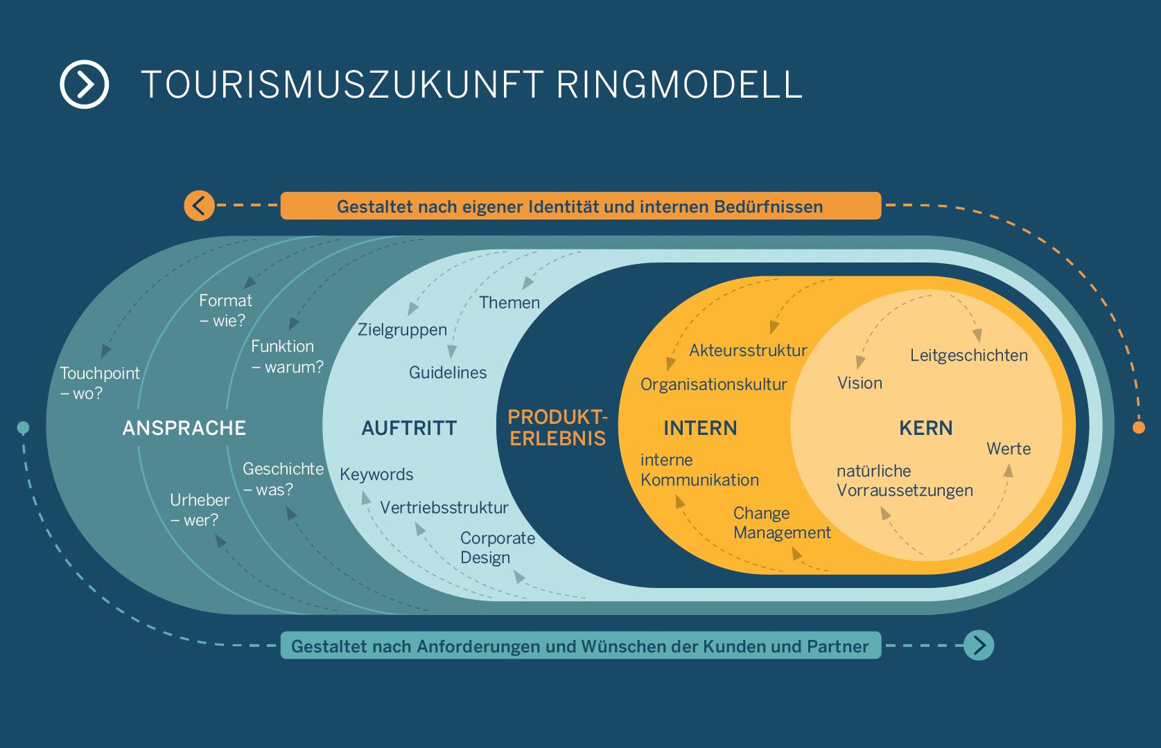 Die Elemente der Ansprache im Tourismuszukunft Ringmodell: Geschichte (Was?) – Funktion (Warum?) – Urheber (Wer?) – Format (Wie?) – Touchpoint (Wo?)