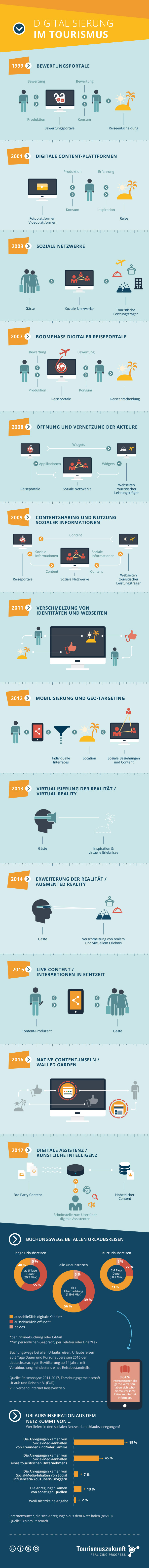 Der digitale Wandel im Tourismus in 13 Entwicklungsstufen