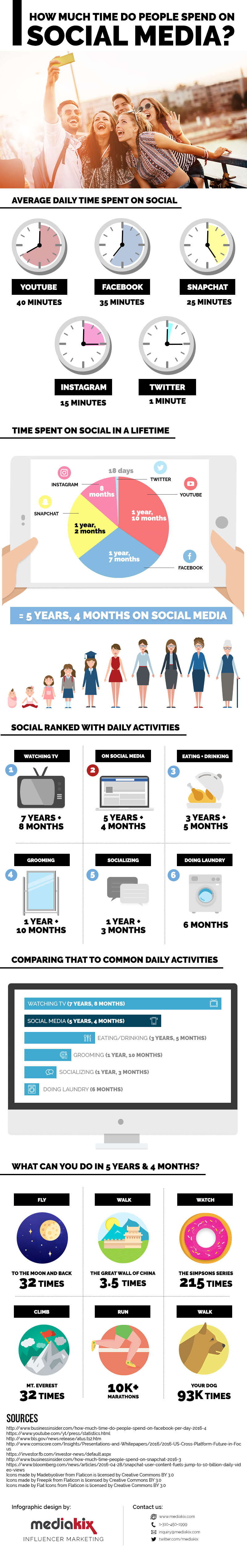 Quelle: http://www.socialmediatoday.com/marketing/how-much-time-do-people-spend-social-media-infographic