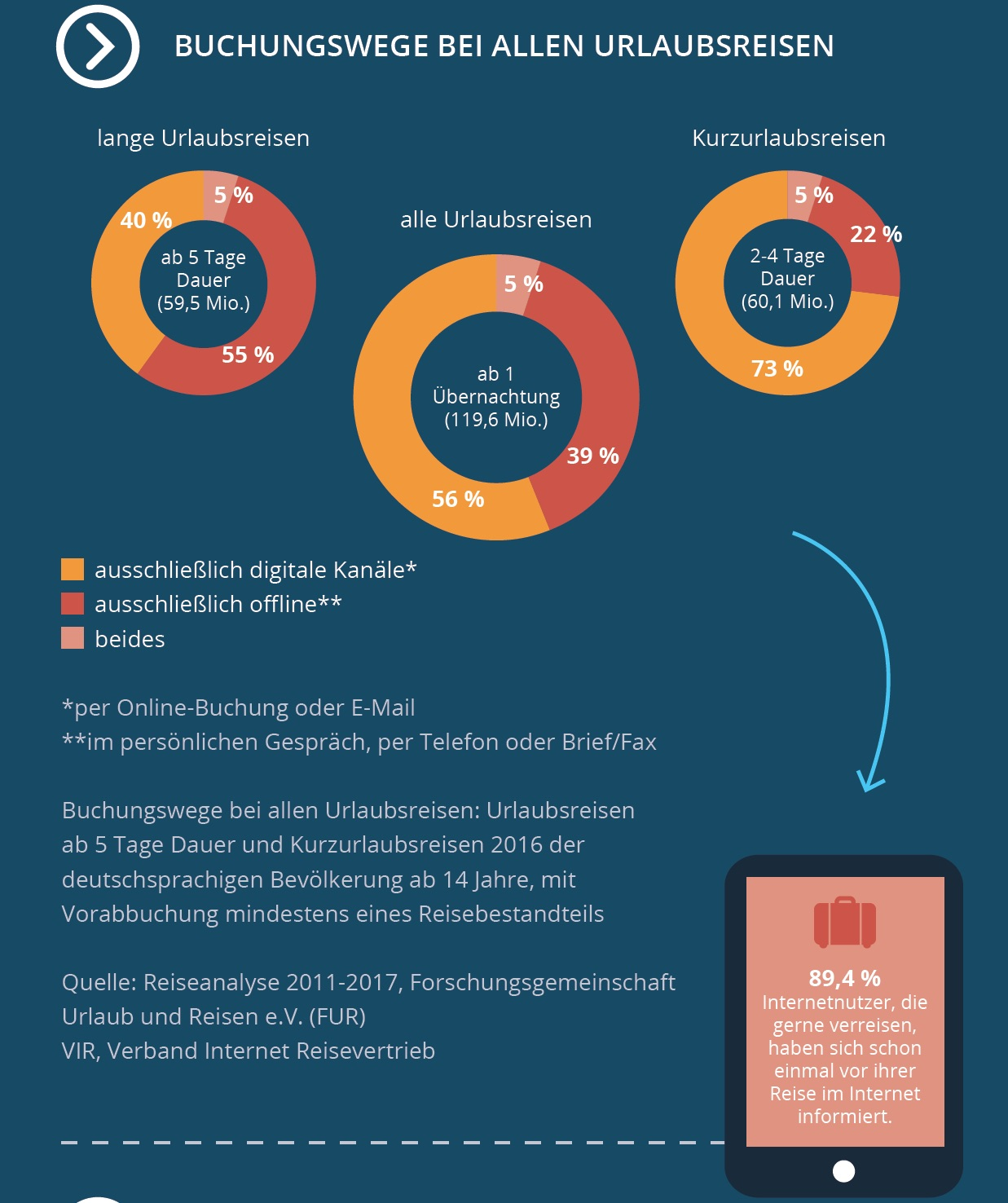 2017-Studie-Digitale-Reisebuchung