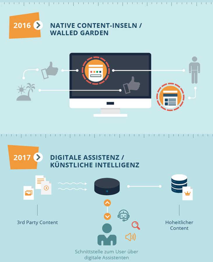 Walled Gardens und Künstliche Intelligenz - die letzten zwei Entwicklungsstufen
