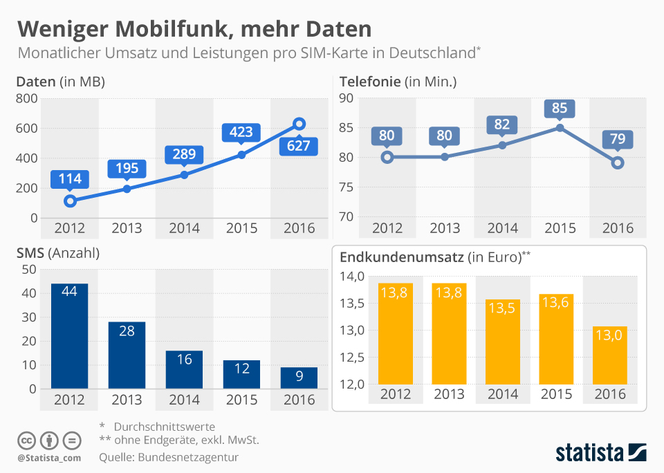 Aktuelle Zahlen zur Mobilfunk-Nutzung in Deutschland