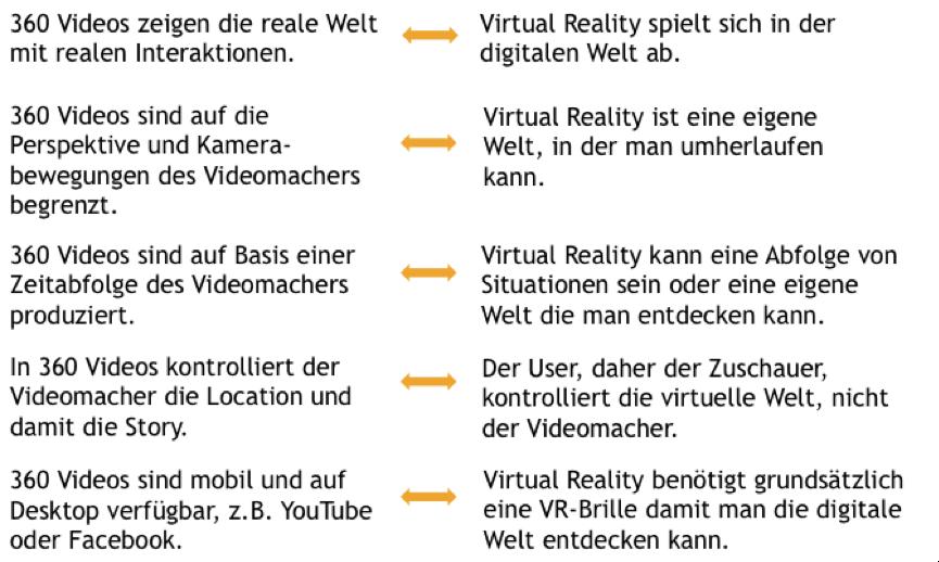 Vergleich zwischen 360-Grad-Videos und Virtual Reality