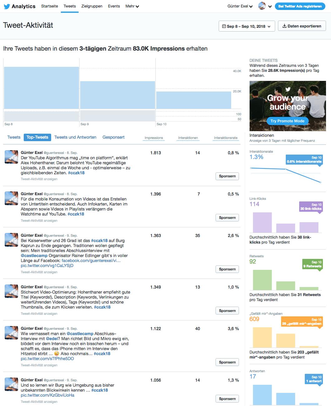 Twitter Analytics @guenterexel #cczk18
