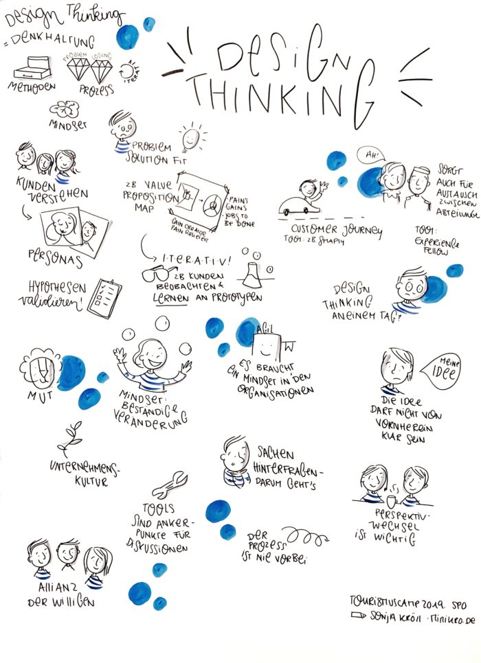 Session Design Thinking, Graphic Recording von Sonja Kröll, MiMiKRO