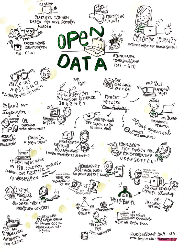Round Table Open Data, Graphic Recording von Sonja Kröll, MiMiKRO
