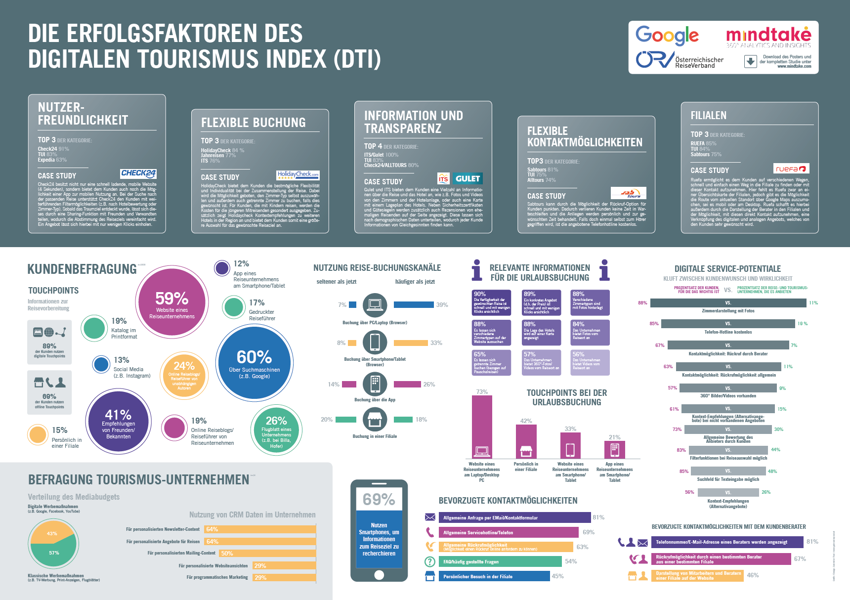 Der Digitale Tourismus Index (DTI) – Quelle: Österreichischer Reiseverband (ÖRV), Google Austria, MindTake