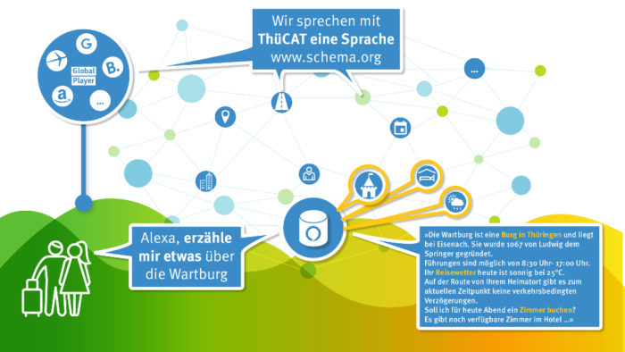 Thüringen & der Knowledge Graph (Infografik)