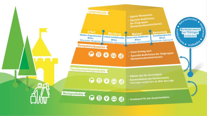 Infografik Produkte in Thüringen