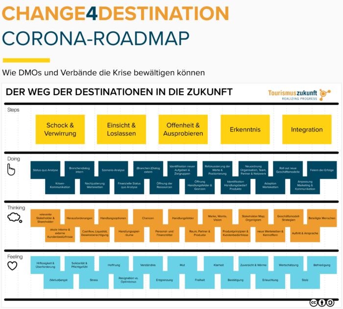 Corona-Roadmap
